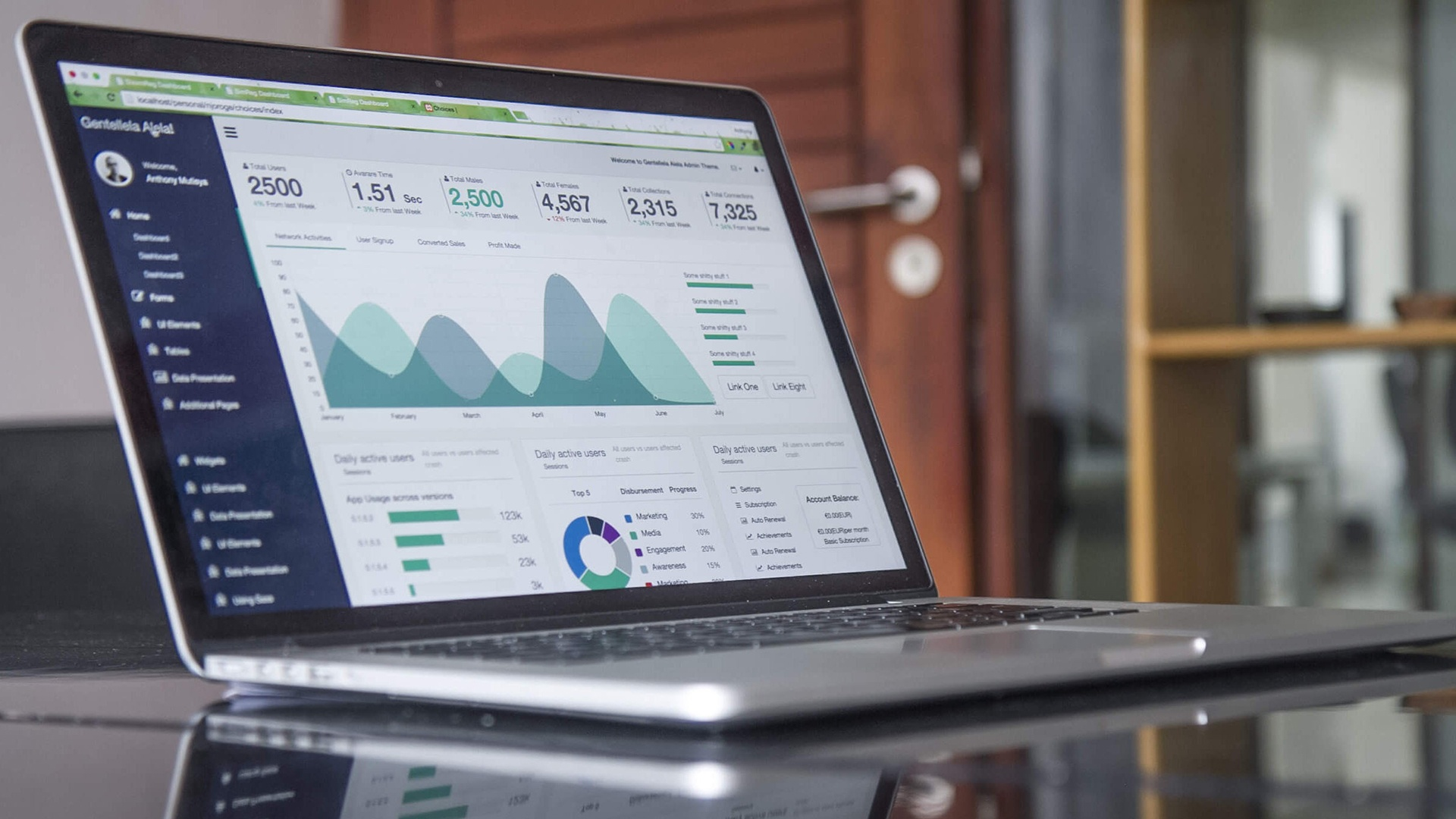 Analysis & Insights
